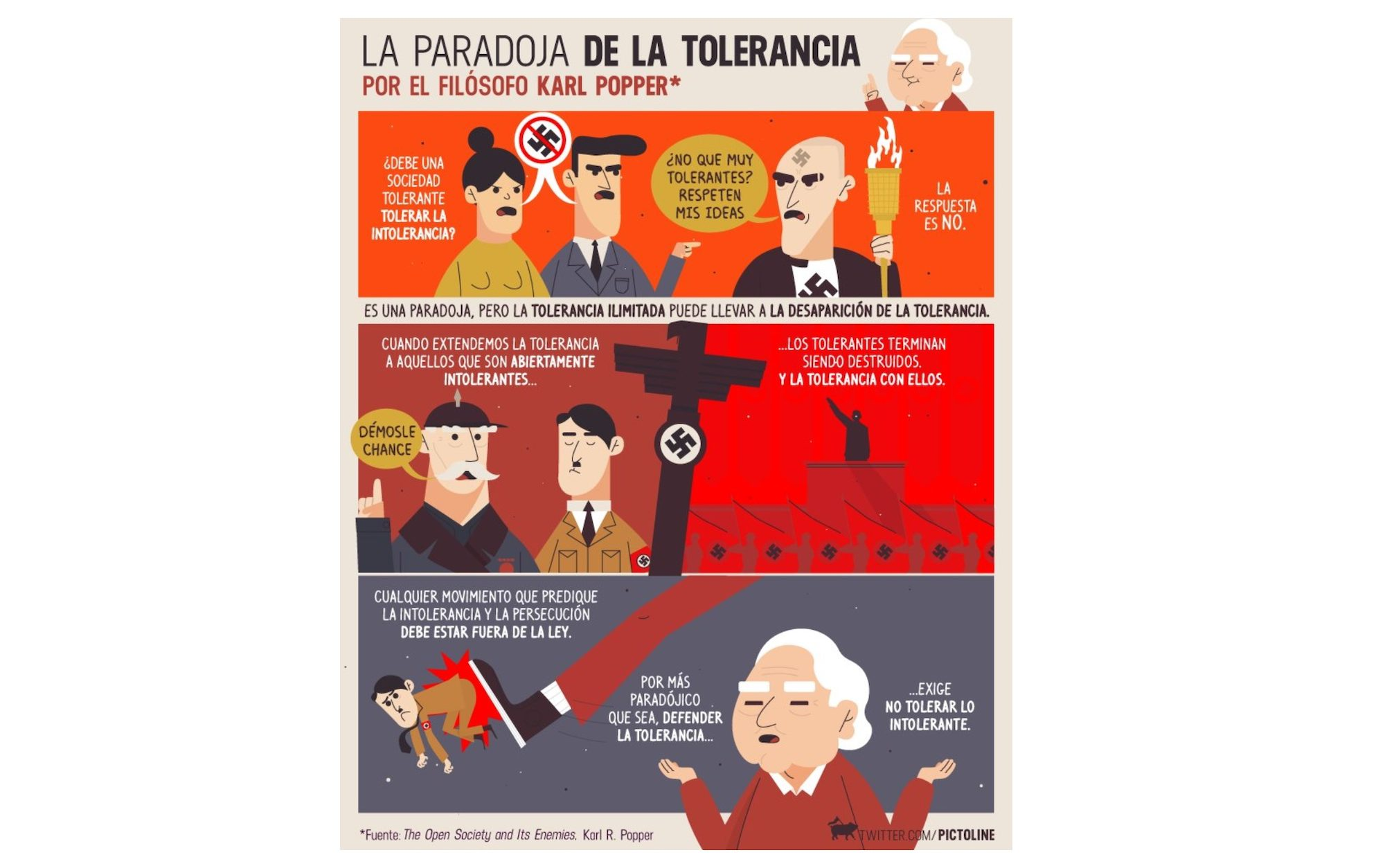 karl popper tolerancia pictoline